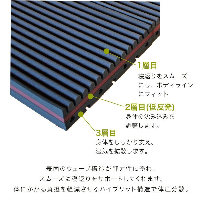 1層目-寝返りをスムーズにサポート、2層目-体の沈み込みを調整。3層目-体をしっかり支え湿気を拡散します。マイまくらマットneo3