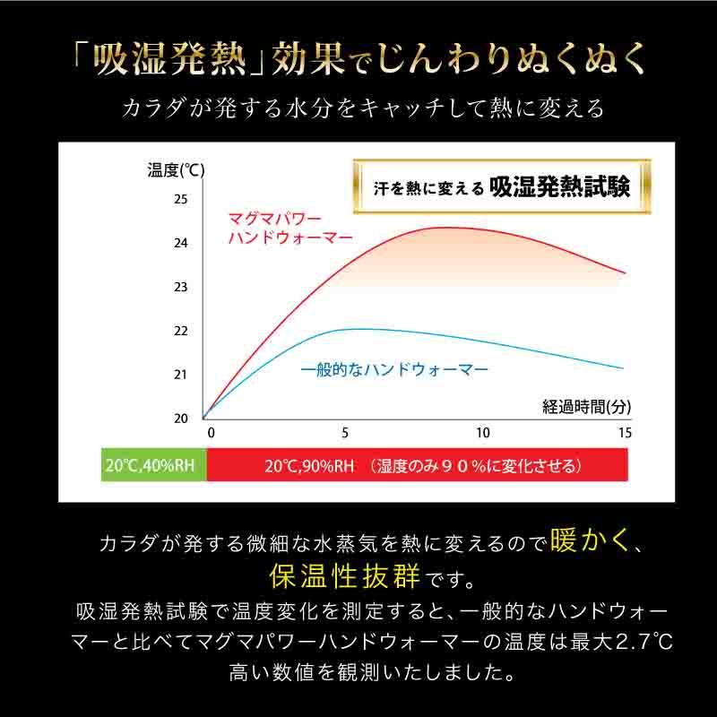 吸湿発熱マグマパワーハンドウォーマーフリーサイズ-「吸湿発熱」効果でじんわりぬくぬくカラダが発する水分をキャッチして熱に変える。カラダが発する微細な水蒸気を熱に変えるので暖かく、 保温性抜群です。 吸湿発熱試験で温度変化を測定すると、一般的なハンドウォーマーと比べてマグマパワーハンドウォーマーの温度は最大2.7℃高い数値を観測いたしました。