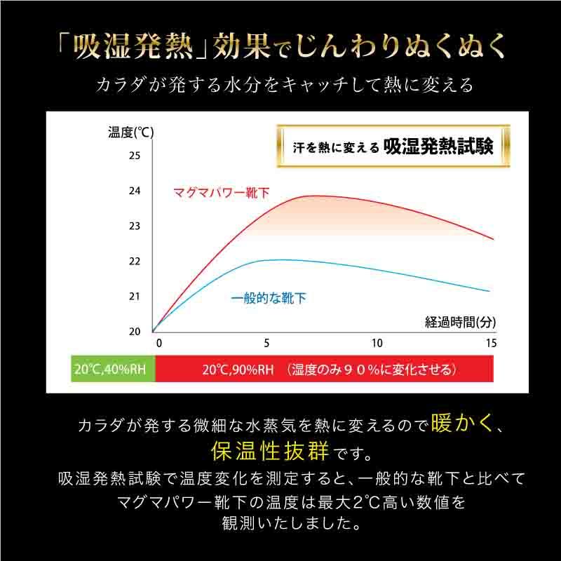 吸湿発熱マグマパワー靴下M-「吸湿発熱」効果でじんわりぬくぬくカラダが発する水分をキャッチして熱に変える。カラダが発する微細な水蒸気を熱に変えるので暖かく、 保温性抜群です。 吸湿発熱試験で温度変化を測定すると、一般的な靴下と比べてマグマパワー靴下の温度は最大2℃高い数値を 観測いたしました。