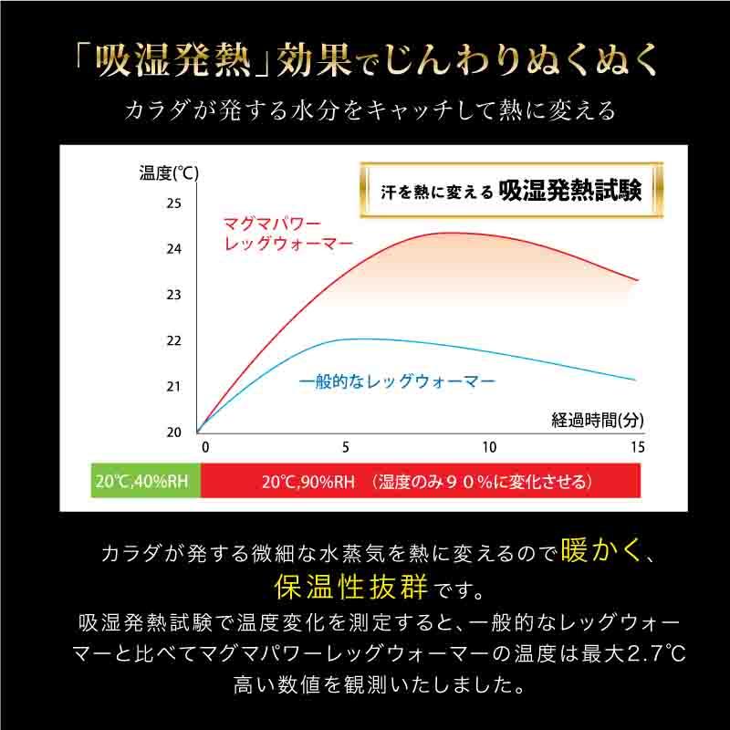 吸湿発熱マグマパワーレッグウォーマーフリーサイズ-「吸湿発熱」効果でじんわりぬくぬくカラダが発する水分をキャッチして熱に変える。カラダが発する微細な水蒸気を熱に変えるので暖かく、 保温性抜群です。 吸湿発熱試験で温度変化を測定すると、一般的なレッグウォーマーと比べてマグマパワーレッグウォーマーの温度は最大2.7℃高い数値を観測いたしました。